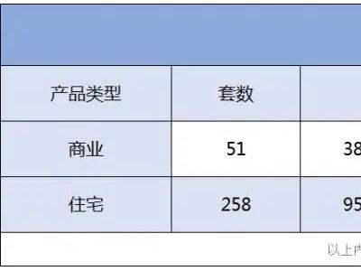 招商华润玺悦台 , 均价3.94万/㎡推258套住宅!坪山玺悦台获批预售