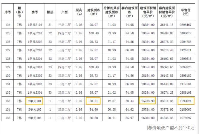 中山恒大悦珑湾备案价格表2