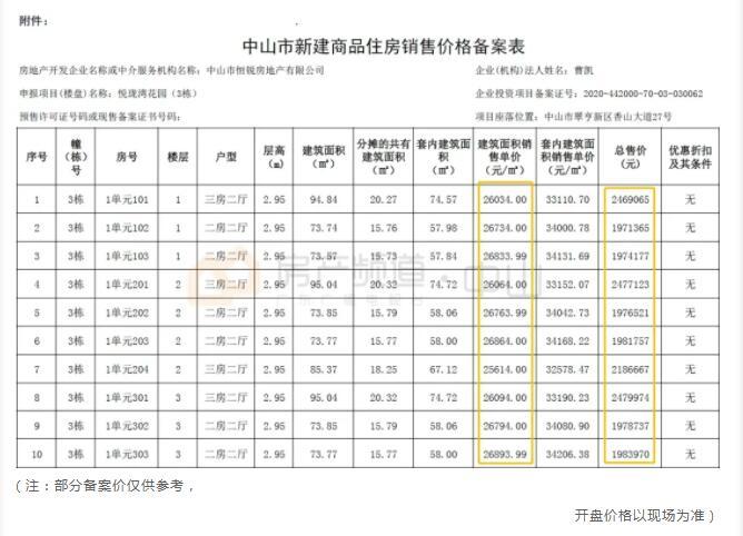 中山恒大悦珑湾备案价格表3
