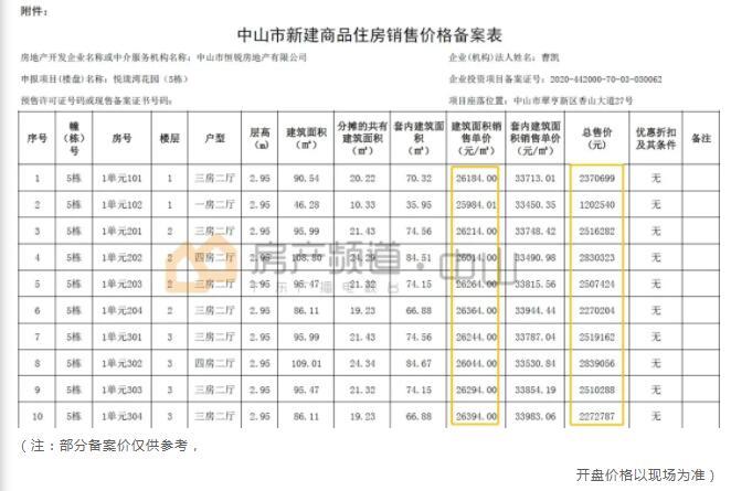中山恒大悦珑湾备案价格表4