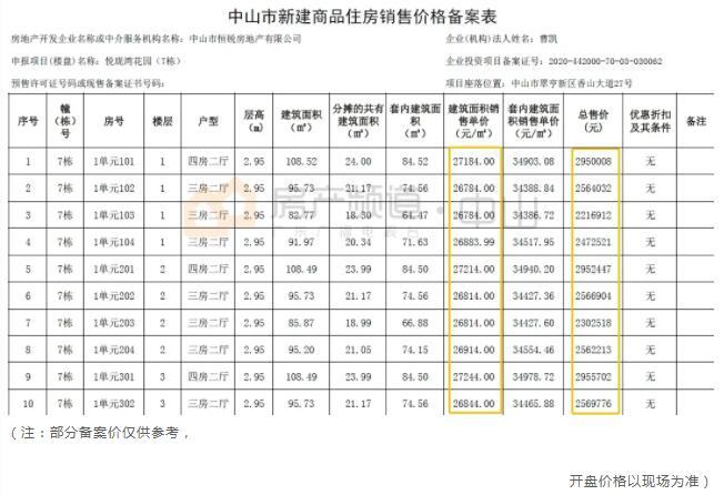 中山恒大悦珑湾备案价格表5